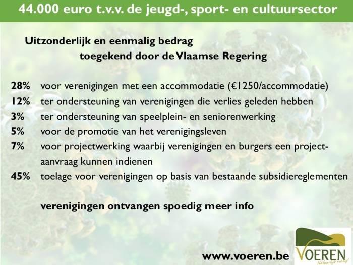 Subsidieverdeling NL