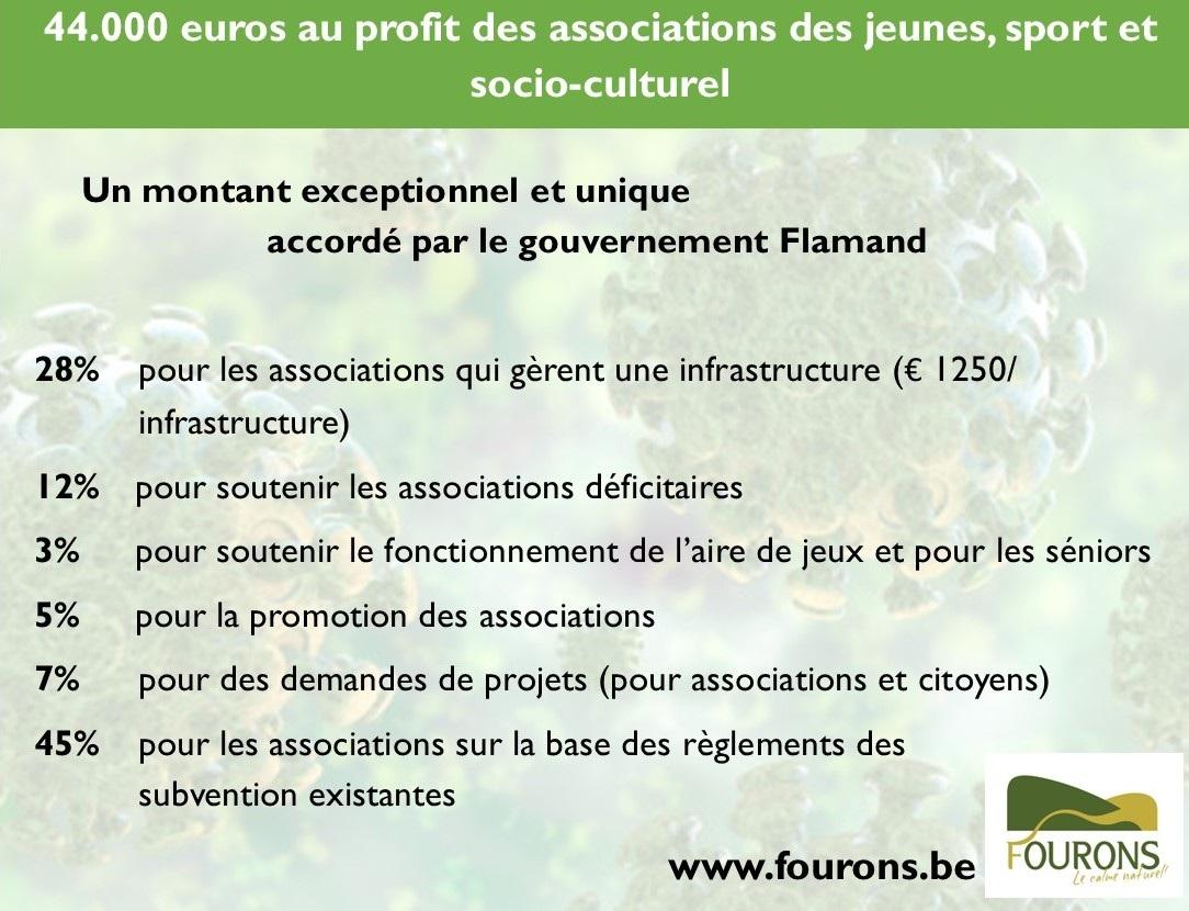 Subsidieverdeling FR